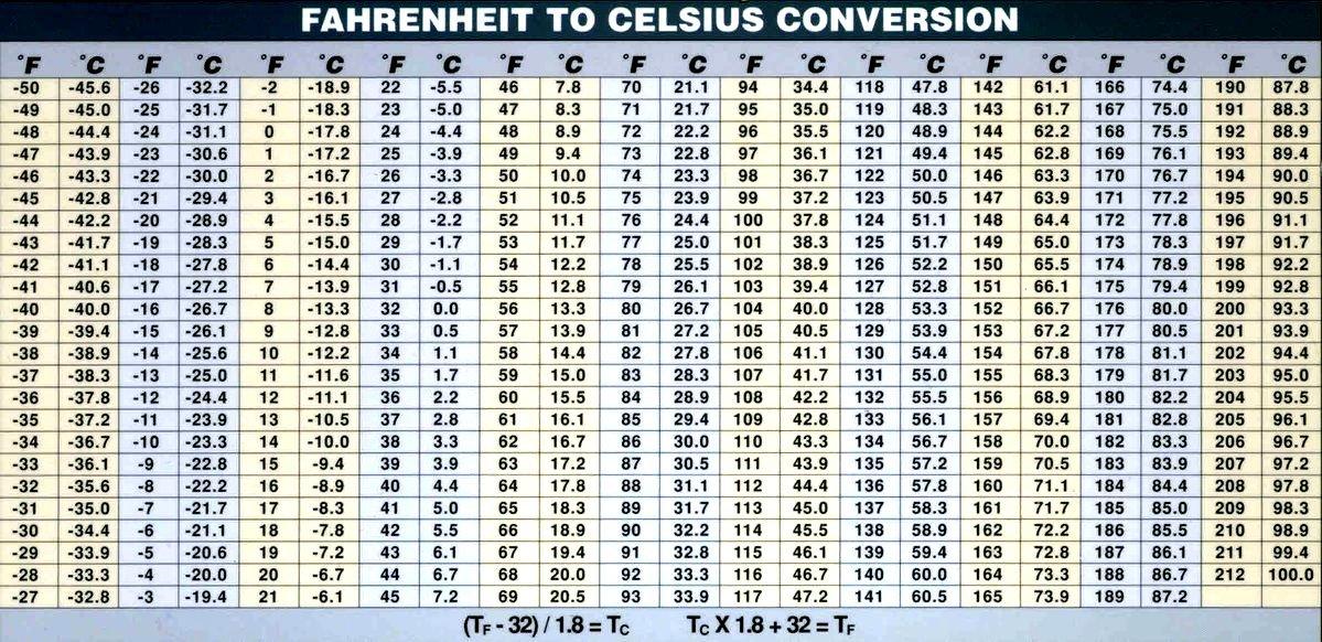 Fahrenheit To Celsius Conversion Chart