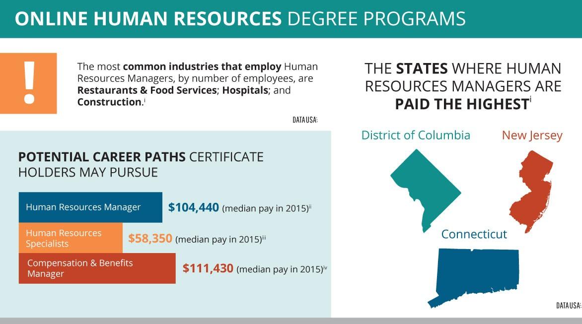 Human Resources Degree