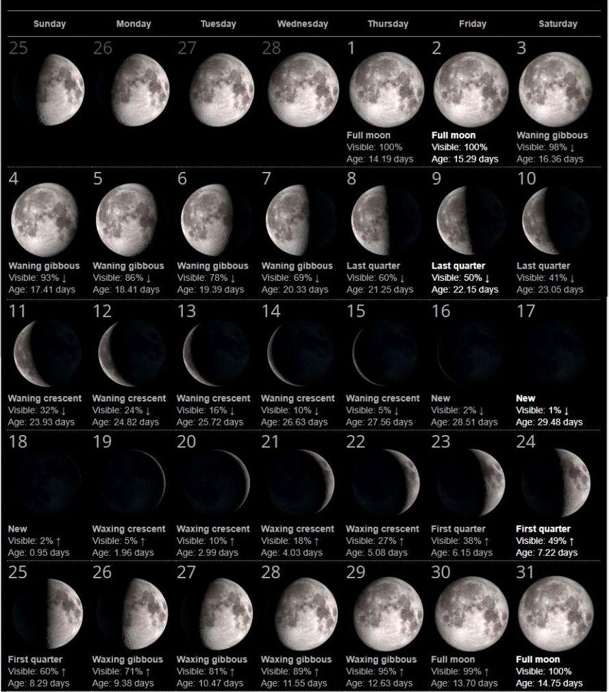 Full Moon Calendar 2019