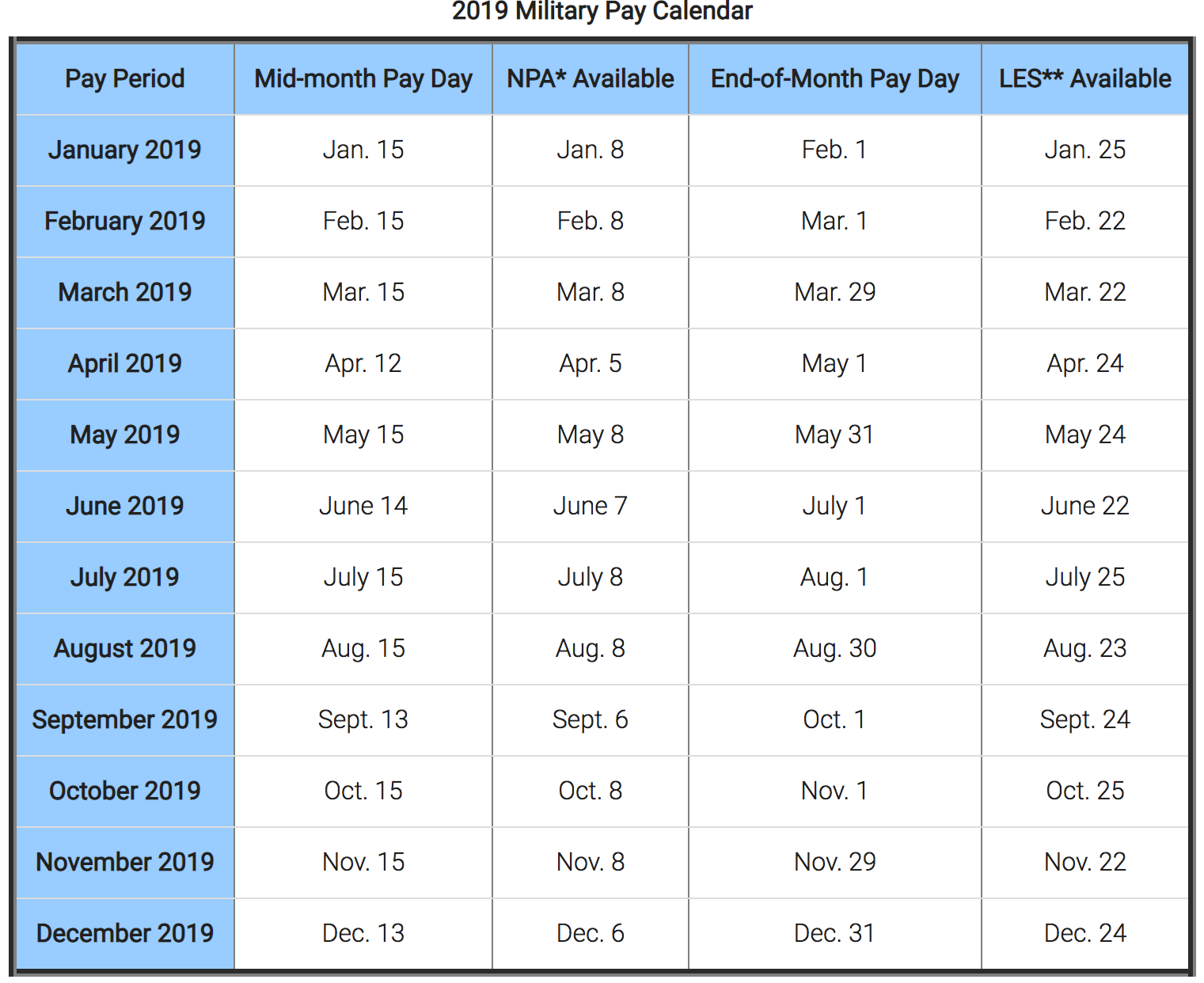 Military Pay Chart 2019