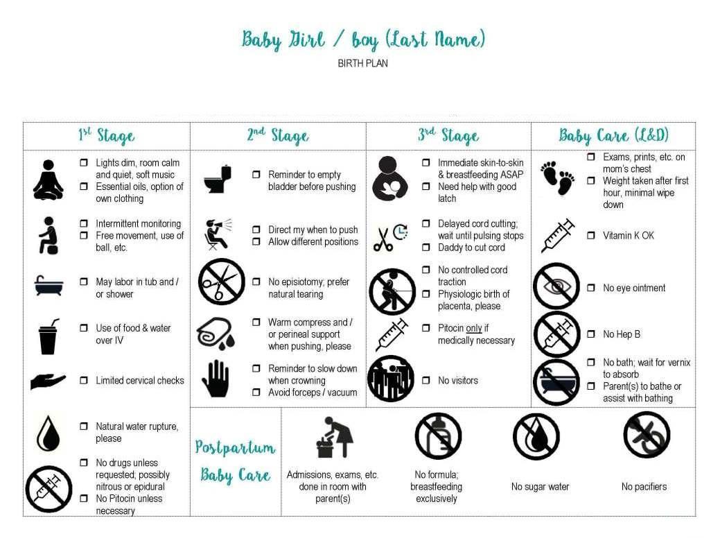Writing A Birth Plan